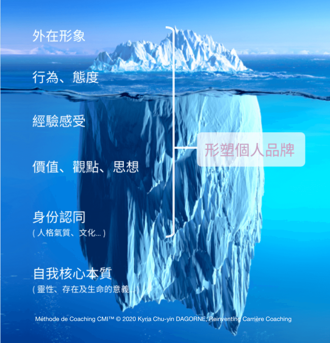 Personal Branding 個人品牌 (iceberg)