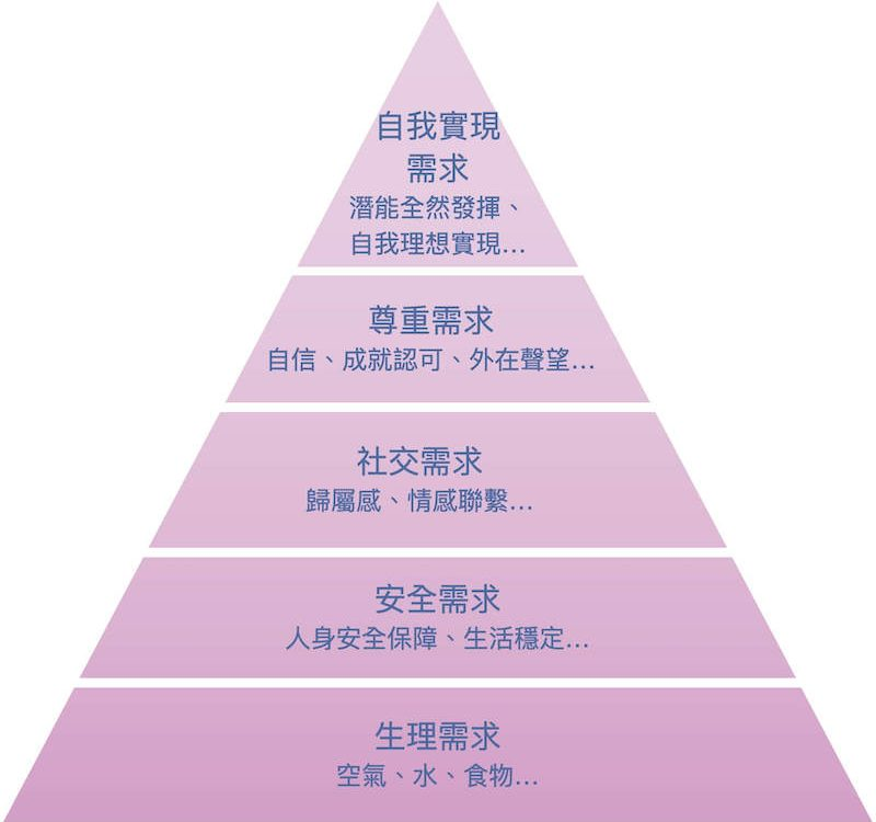 馬斯洛需求層次理論 金字塔